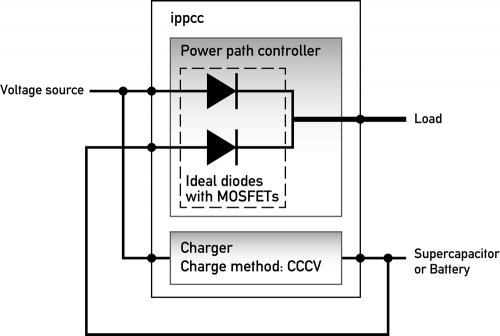 application example: Supercapacitor UPS